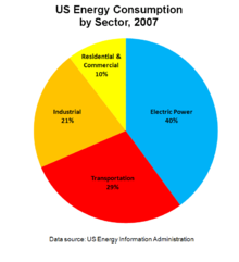 Us Energy Sources >> Energy In The United States Wikipedia